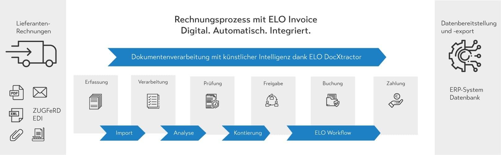 ELO Invoice